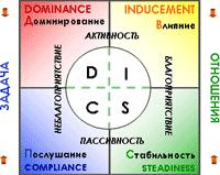 Модель поведения DISC